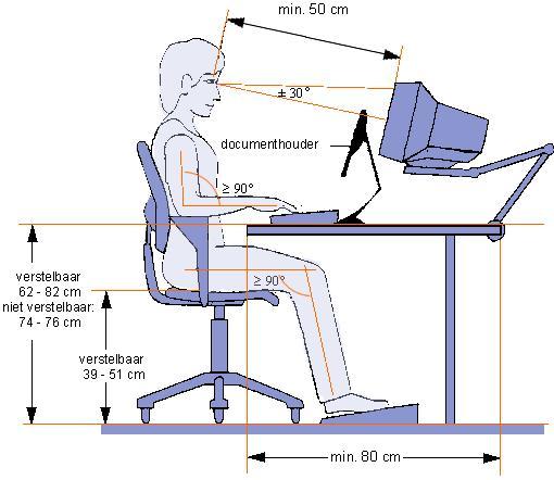 uitgangspositie houding aan de computer